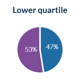Lower Pay Quartile