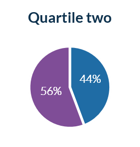 Pay Quartile 2